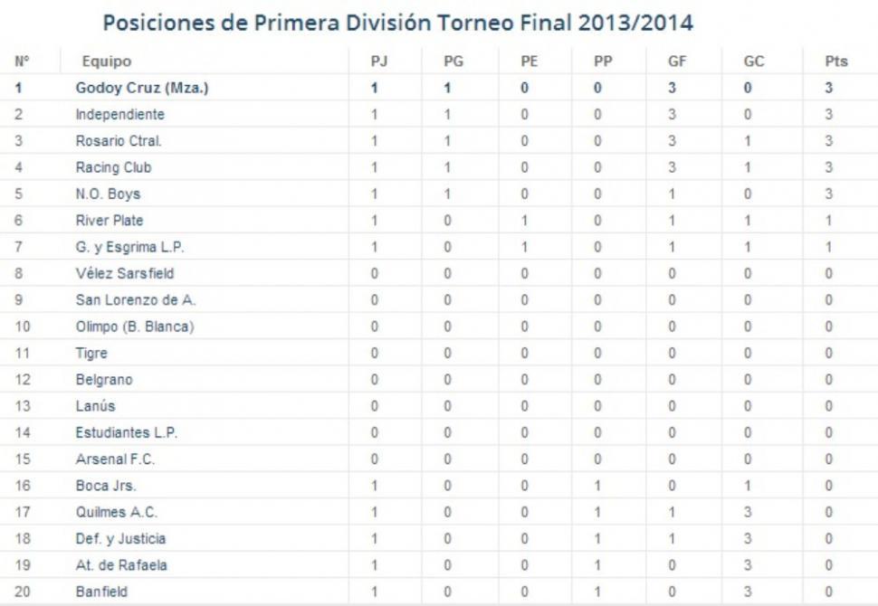 ... De Posiciones Torneo Primera Division 2016 | Calendar Template 2016