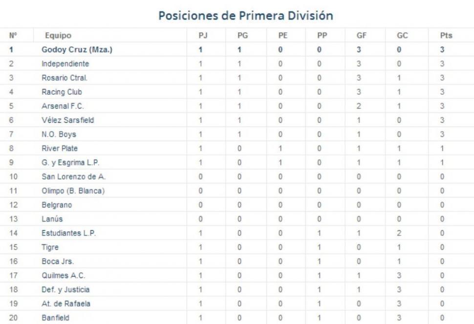 Tabla De Posiciones Torneo De Primera Division 2016 | Calendar ...