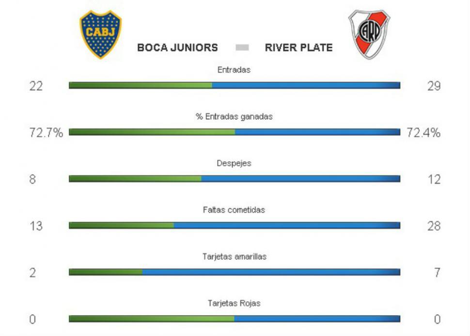 Superclásico de Copa Sudamericana: River goleó a Boca en tarjetas